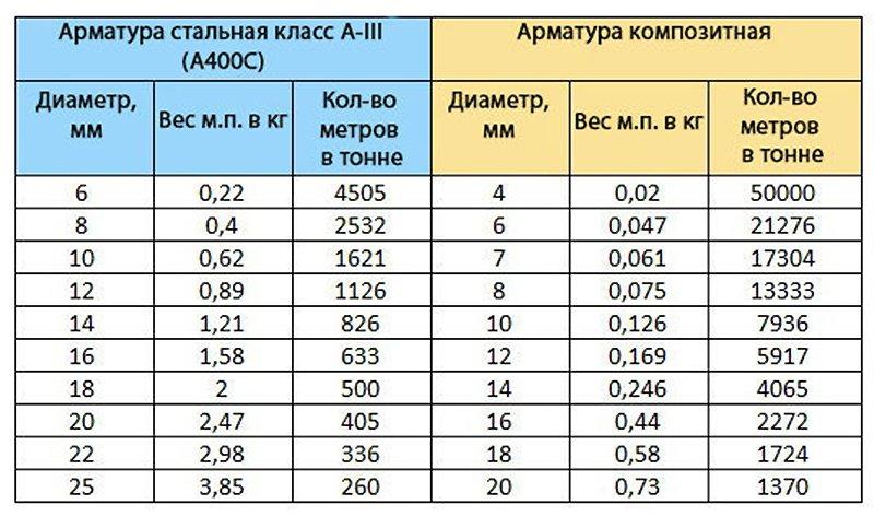 вес арматуры а3 д 12